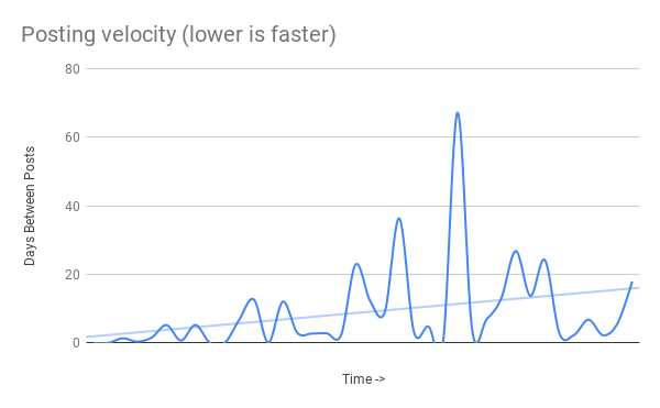 Posting velocity (lower is faster)